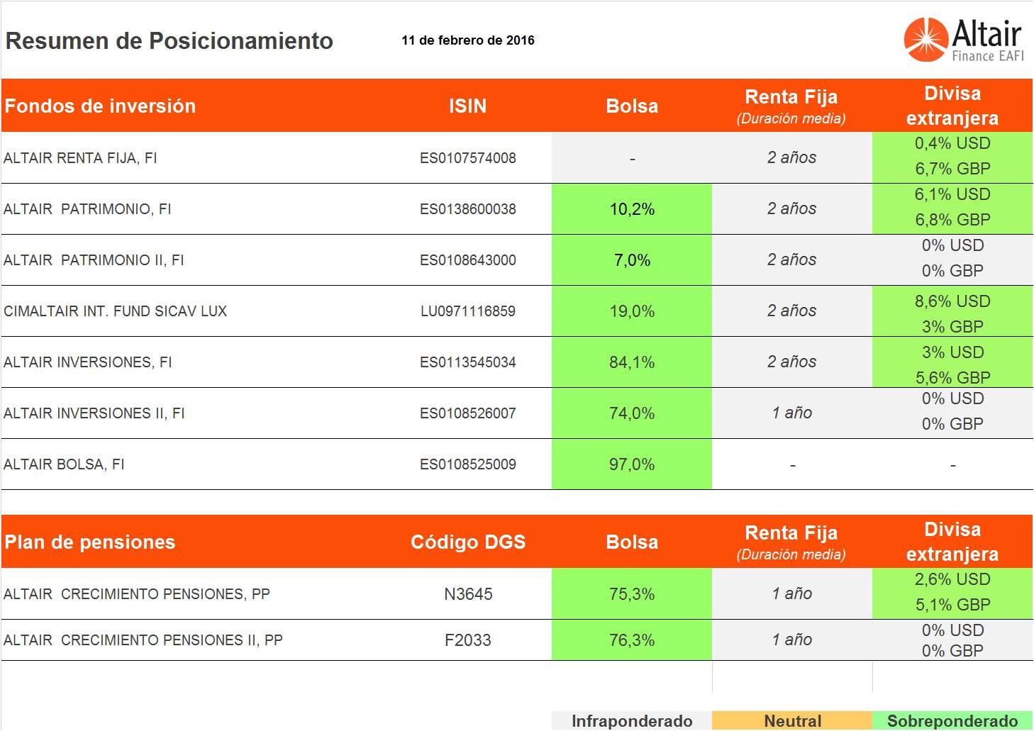 cuadro-posicionamiento-fondos-asesorados-Altair-Finance-15-febrero