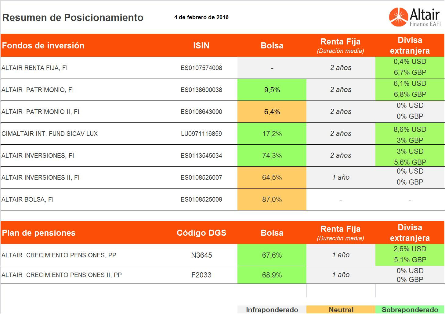 cuadro-posicionamiento-fondos-asesorados-altair-finance