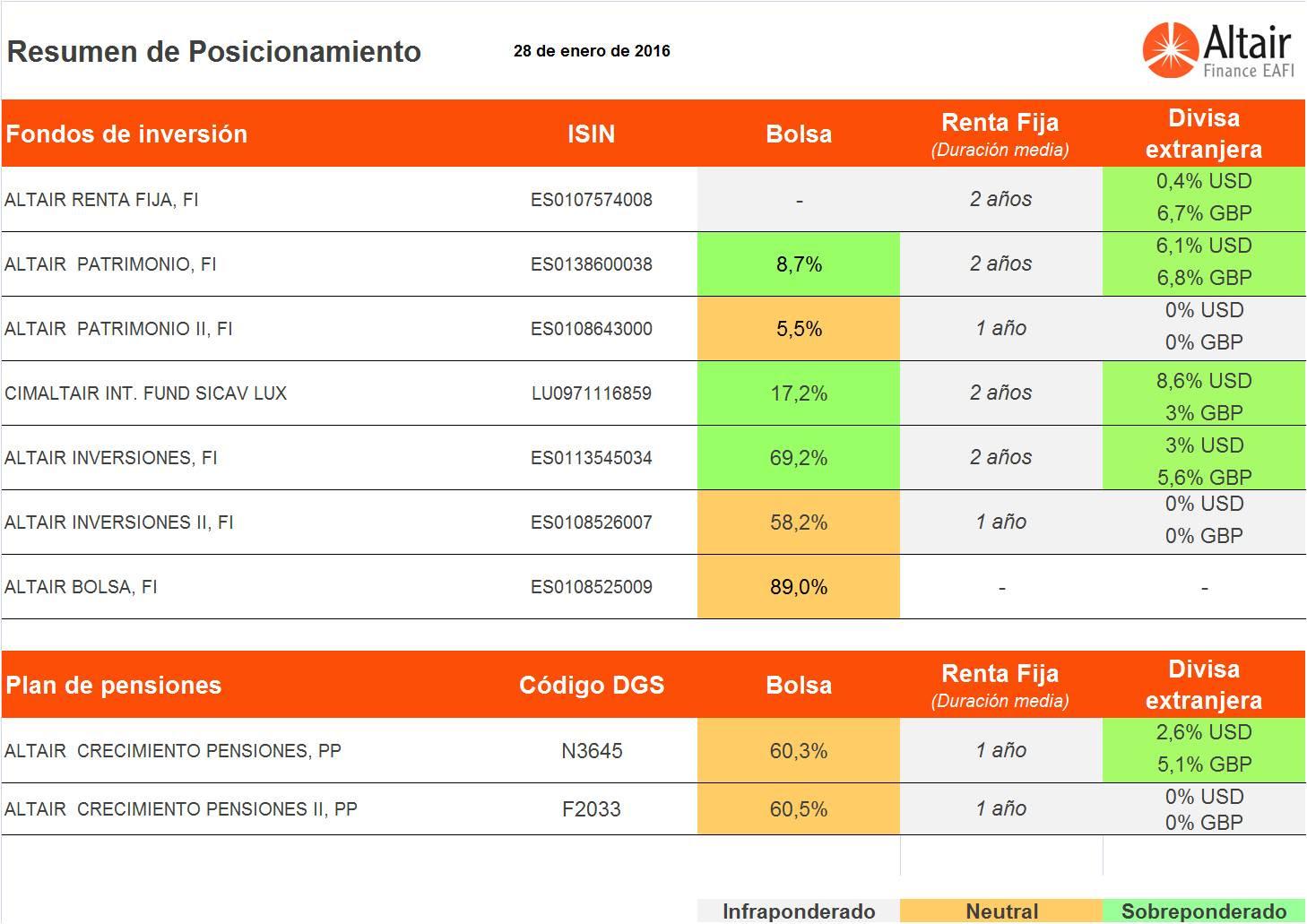 posicionamiento-fondos-asesorados-Altair-Finance-28-enero