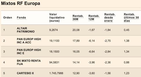 Clasificación-Expansión-Mixtos-Renta-Fija-Europa-Altair-Finance