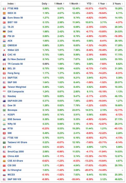 Resultados-semanales-principales-mercados-Altair-Finance