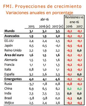 Proyecciones-crecimiento-FMI