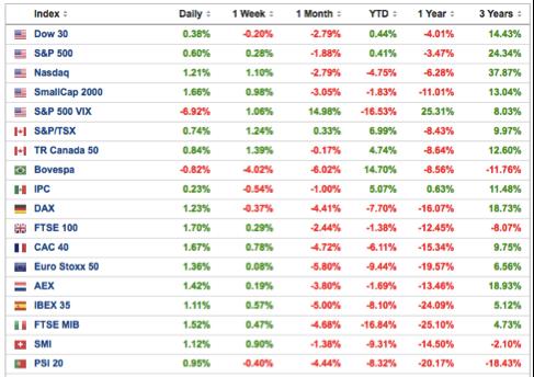 prinicpales-índices-bursátiles-altair-finance