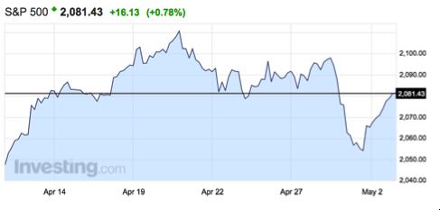 gráfico-S&P-últimos-20-días