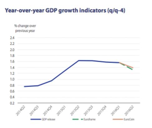 gráfico-evolución-PIB-Altair-finance
