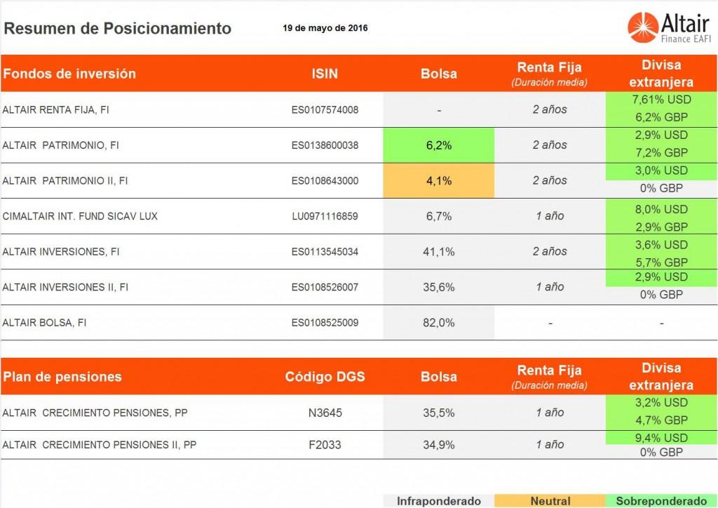 posicionamiento-de-los-fondos-asesorados-por-Altair-Finance