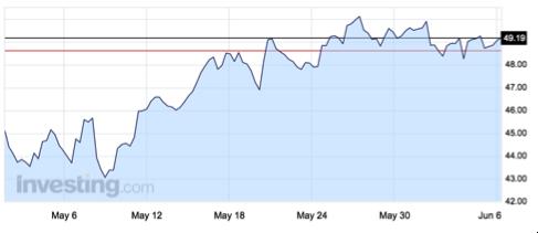 gráfico-evolución-precio-petróleo