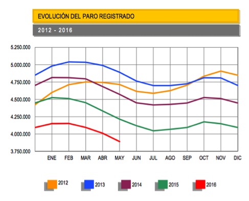 gráfico-evolución-desempleo-España-Altair-Finance