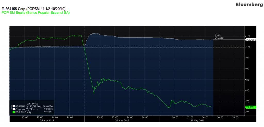 gráfico-comparación-rentabilidad-bono-y-acción-del-Banco-Popular-Altair-Finance