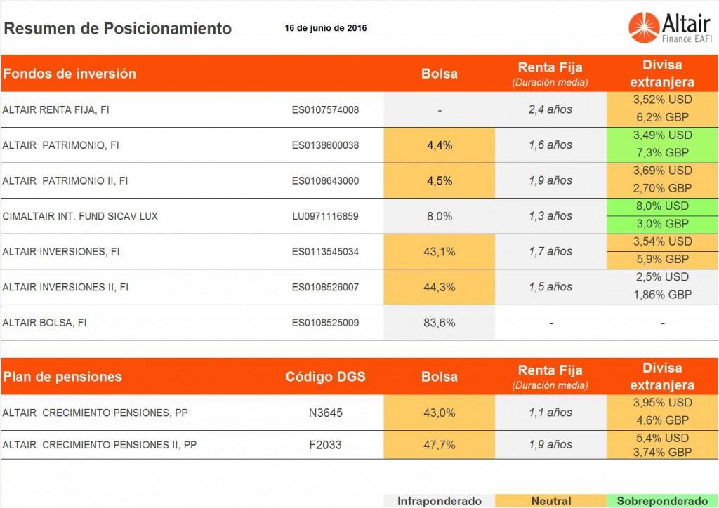 posicionamiento-fondos-de-inversión-Altair-Finance-16-junio-2016