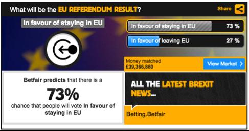 probabilidad-del-brexit-según-betfair-Altair-Finance