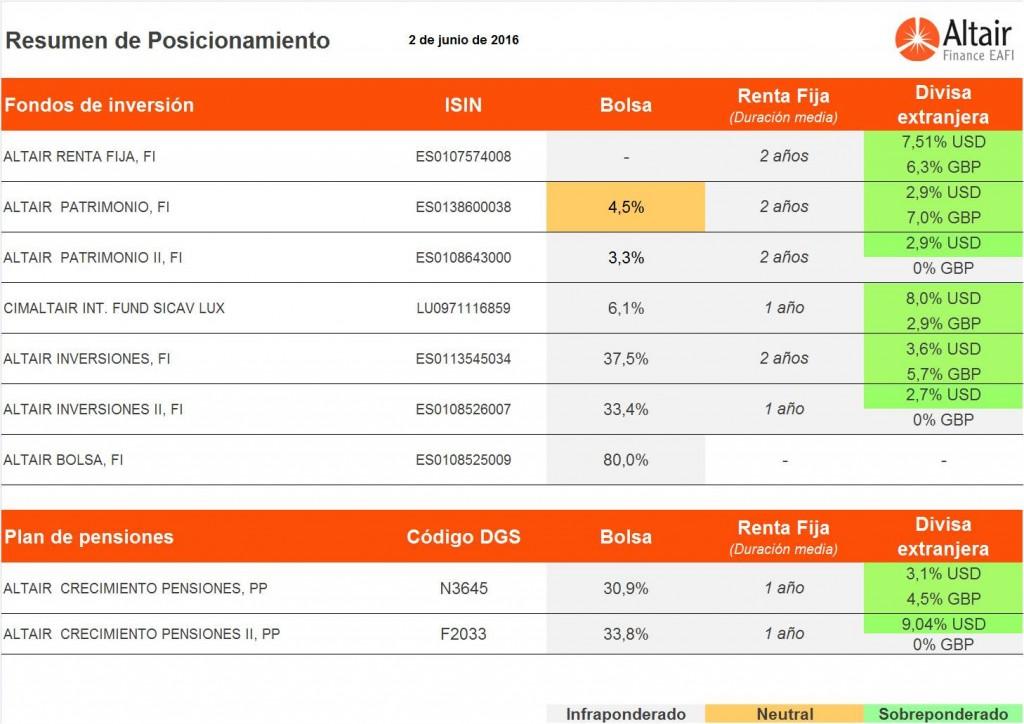 Posicionamiento-fondos-Altair-Finance-a-2-junio-2016