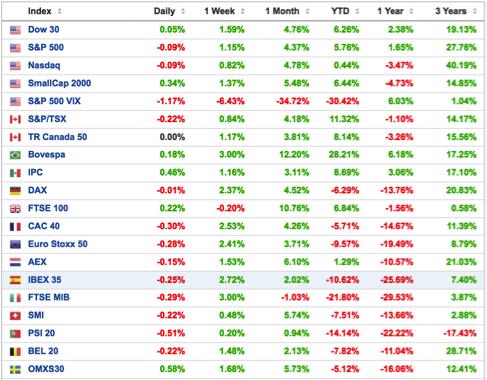 Cotización-de-los-principales-índices-bursátiles-Altair-Finance