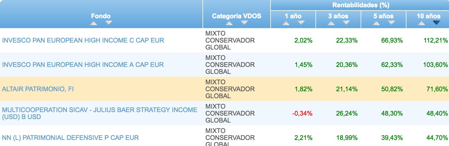Clasificación-Altair-Patrimonio-fondos-mixtos-conservadores-VDOS-a-10-años