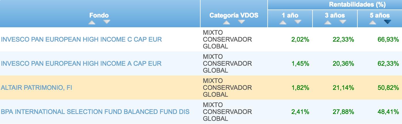 Clasificación-Altair-Patrimonio-fondos-mixtos-conservadores-VDOS-a-5-años