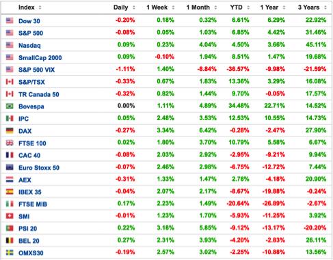 cuadro-con_los-principales-índices-bursátiles-Altair-Finance