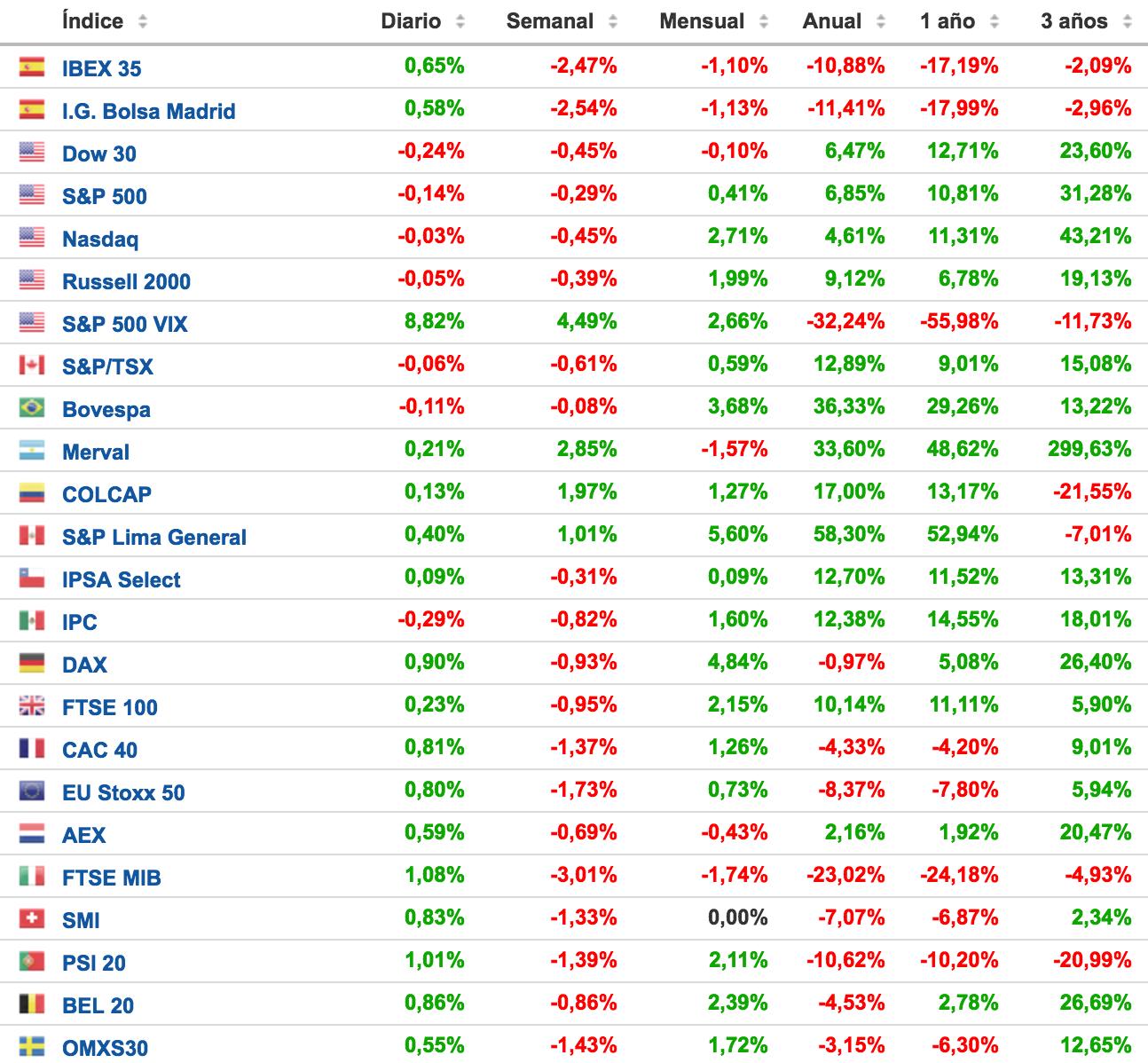 Rentabilidades-de-los-principales-índices-bursátiles