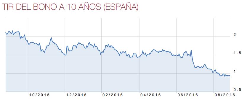 TIR-bono-español-a-10-años-29-agosto-2016