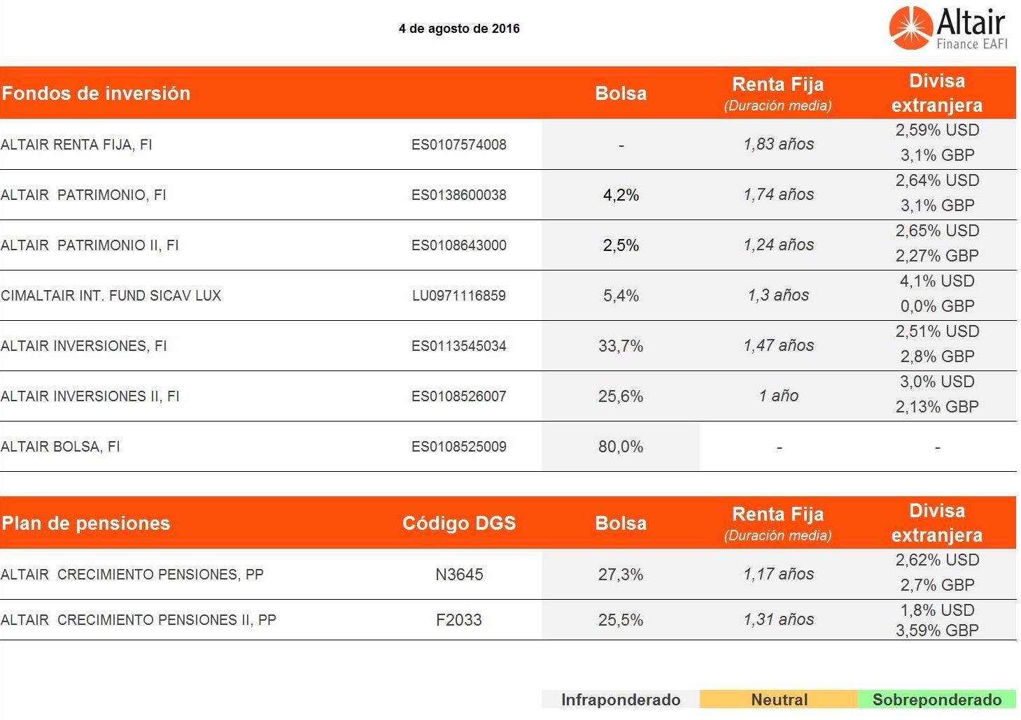 Posicionamiento-fondos-asesorados-Altair-Finance-8-agosto-2016