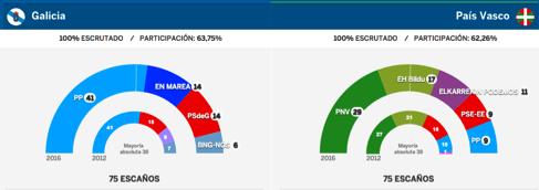 resultados-elecciones-gallegas-vascas-25-septiembre-2016