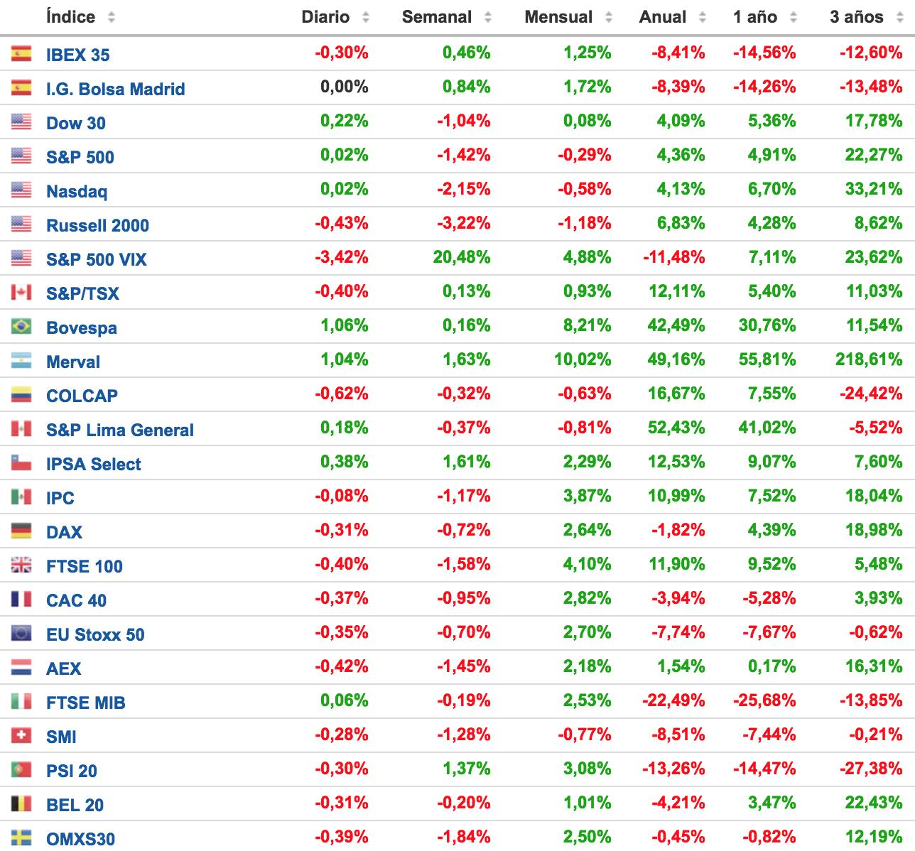 principales-índices-bursátiles-semana-14-al-17-octubre