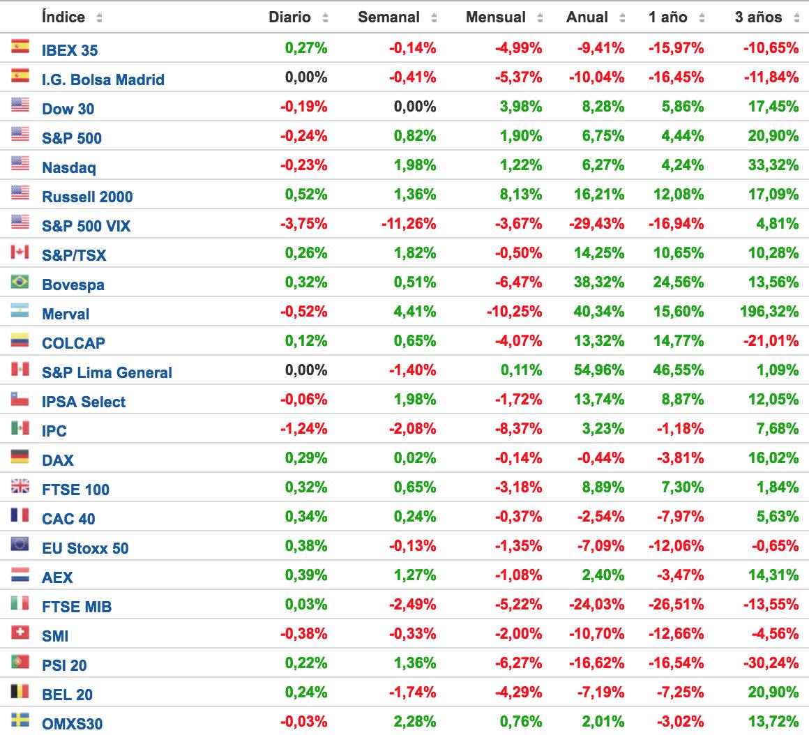 principales-índices-bursátiles-en-la-semana-del-14-al-20-de-noviembre
