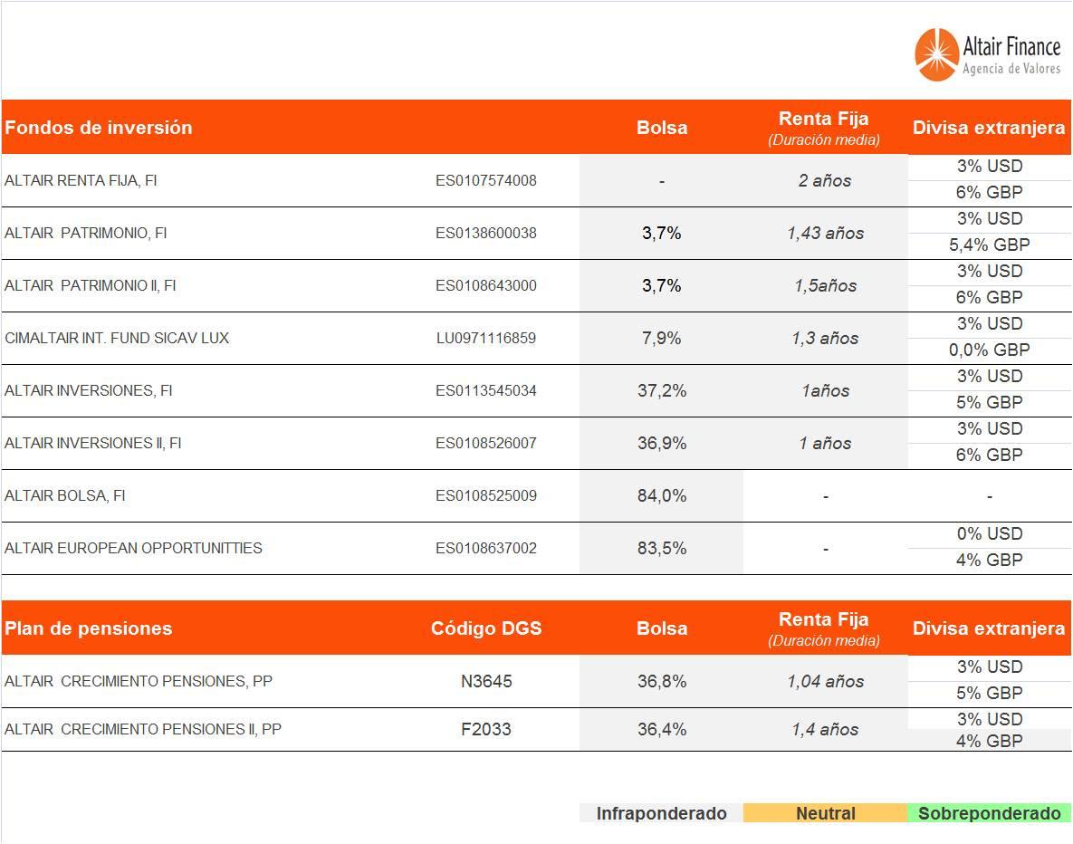 posicionamiento-de-los-fondos-que-asesoramos-desde-altair-finance