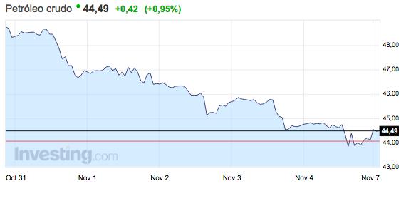 evolución-del-precio-del-petróleo-crudo-7-noviembre-2016