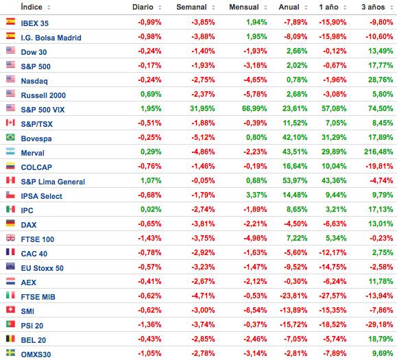 cuadro-de-rentabilidad-de-los-principales-índices-bursátiles-7-noviembre