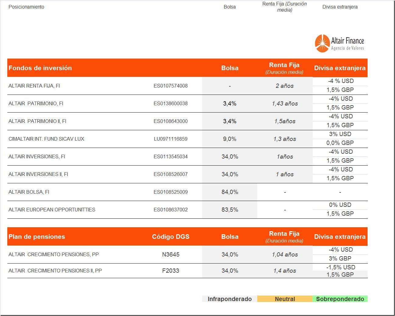 posicionamiento-de-los-fondos-asesorados-por-Altair-Finance-a-8-de-diciembre-2016