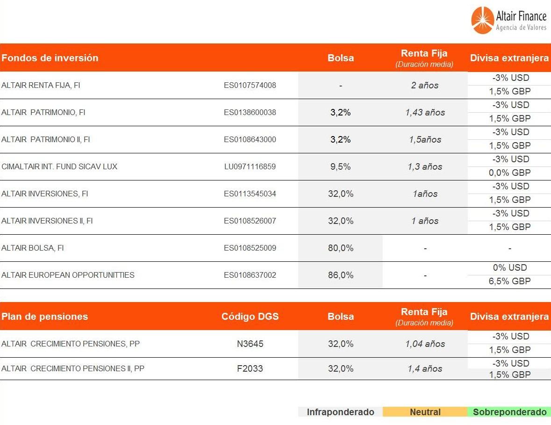 posicionamiento-de-los-fondos-asesorados-por-Altair-Finance-15-diciembre-2016