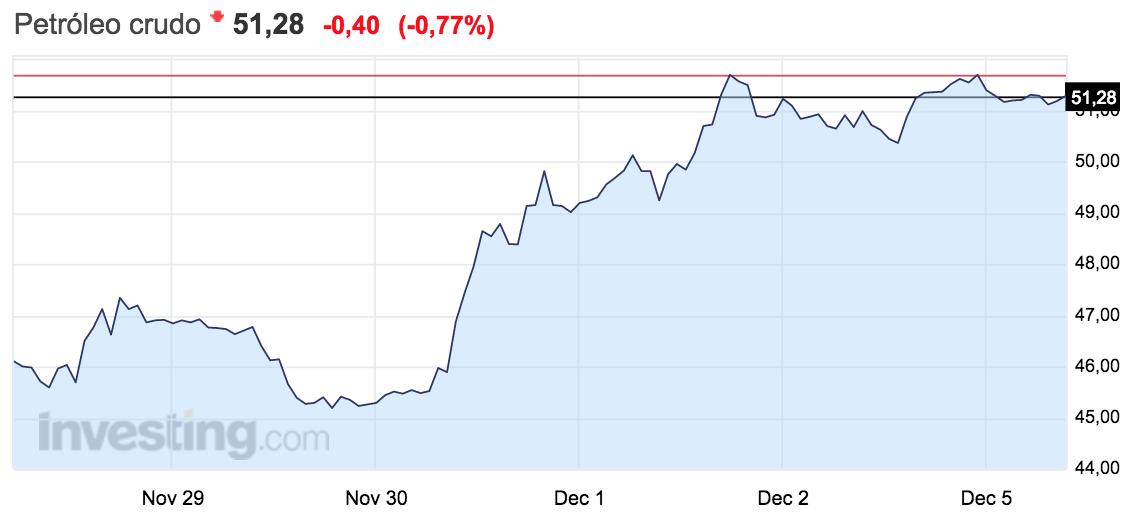 gráfico-precio-del-petróleo-crudo-semana-28-noviembre-al-4-diciembre
