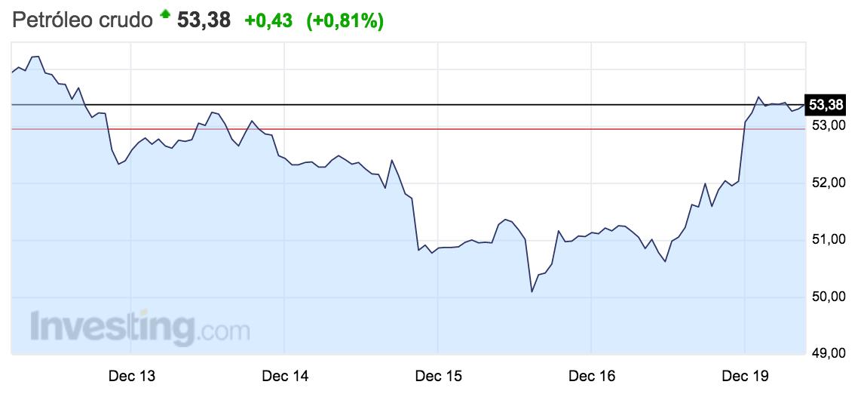 gráfico-precio-petróleo-crudo-del-12-al-18-diciembre