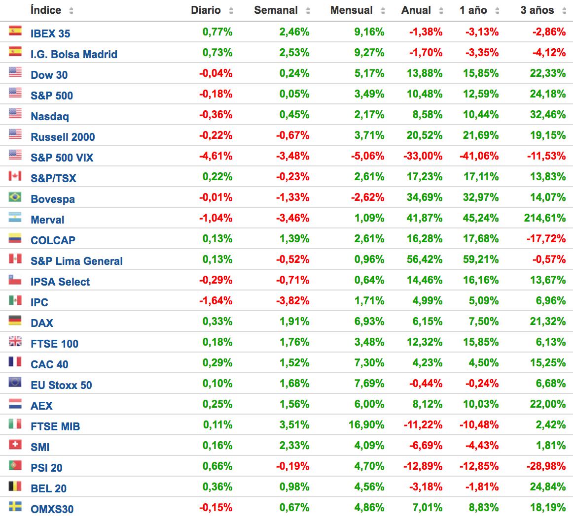 principales-índices-bursátiles-
