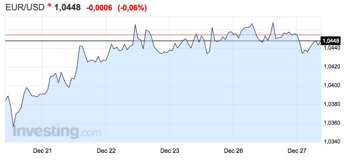 gráfico-con-evolución-del-tipo-de-cambio-euro-dólar-entre-el-19-y-el-25-de-diciembre
