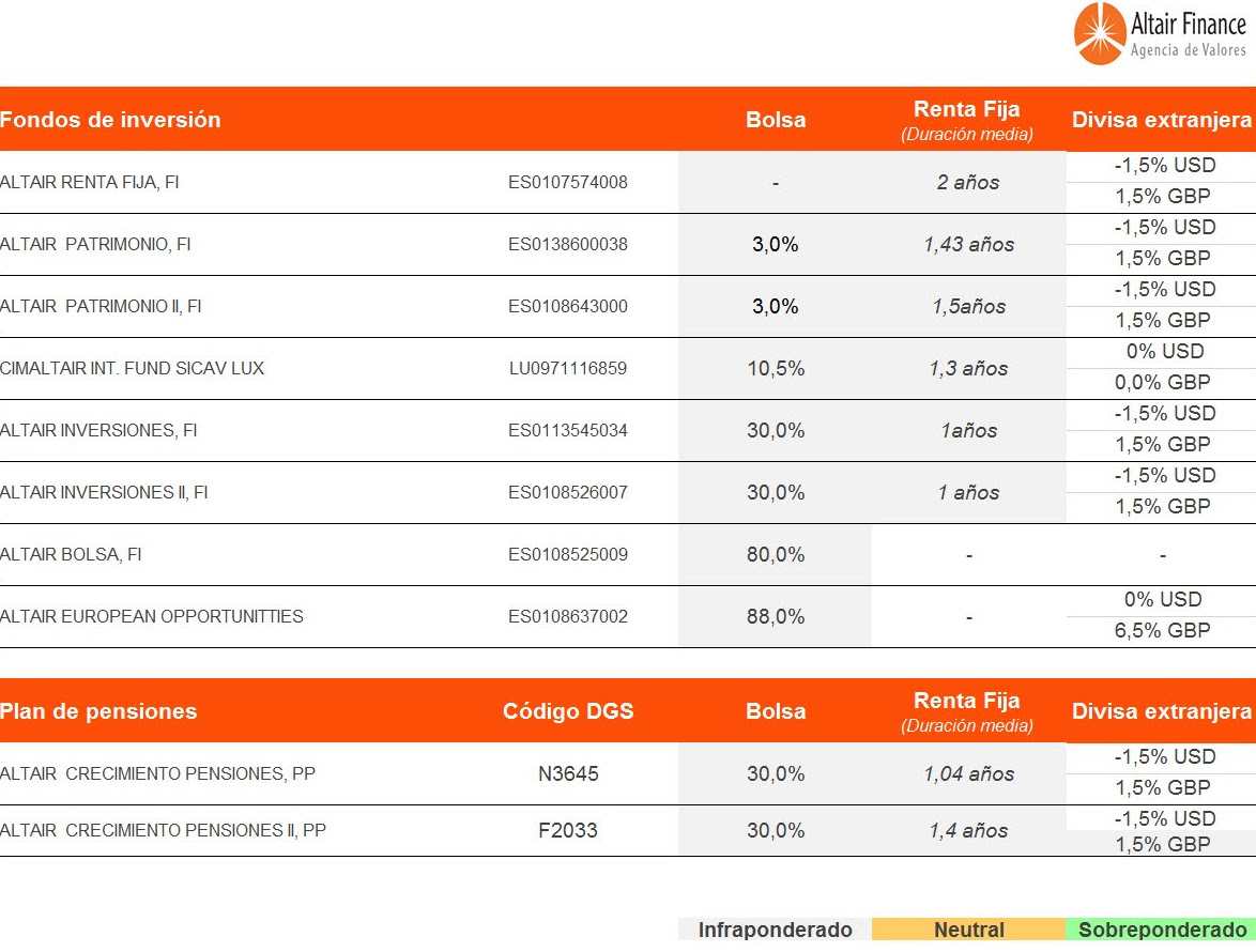 posicionamiento-de-los-fondos-asesorados-por-Altair-Finance-19-enero-2017