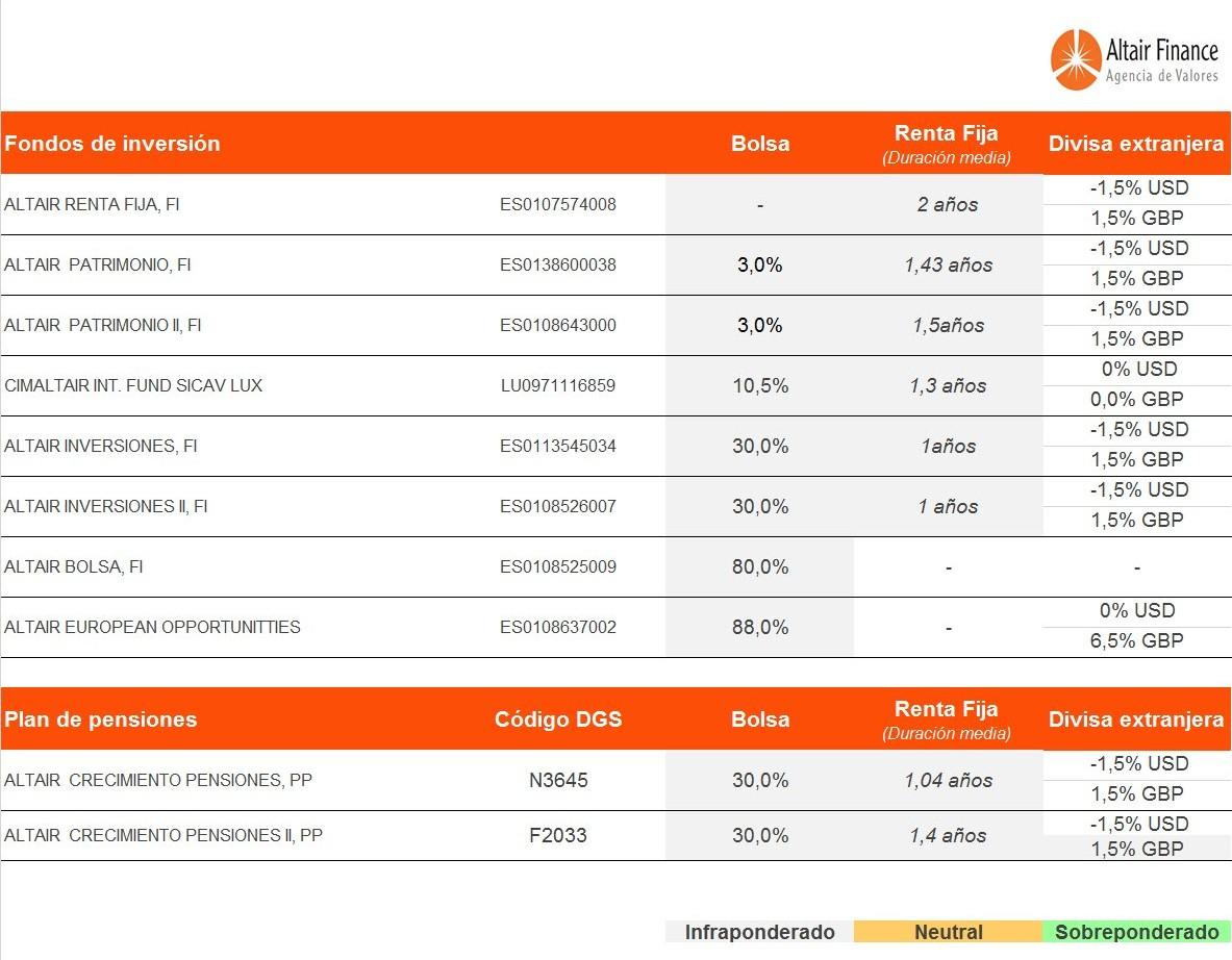 cuadro-de-posicionamiento-de-los-fondos-asesorados-por-Altair-Finance-a-14-de-enero
