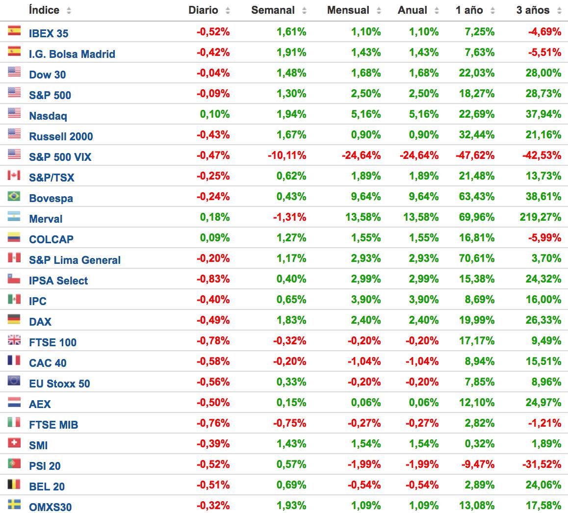 rentabilidad-de-los-principales-índices-bursátiles-Altair-Finance