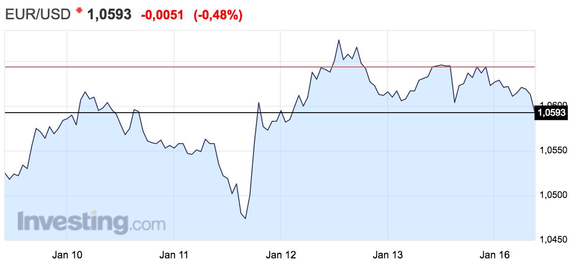gráfico-tipo-cambio-euro-dólar-semana-del-9-al-15-de-enero-2017