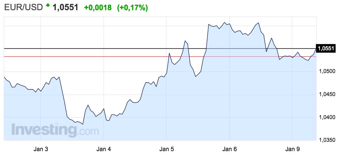 tipo-de-cambio-euro-dólar