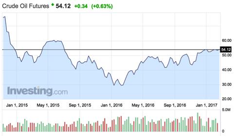 precio del petróleo crudo Altair Finance