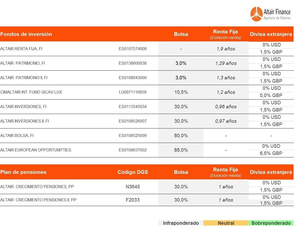 posicionamiento-de-los-fondos-asesorados-por-Altair-Finance-9-febrero-2017
