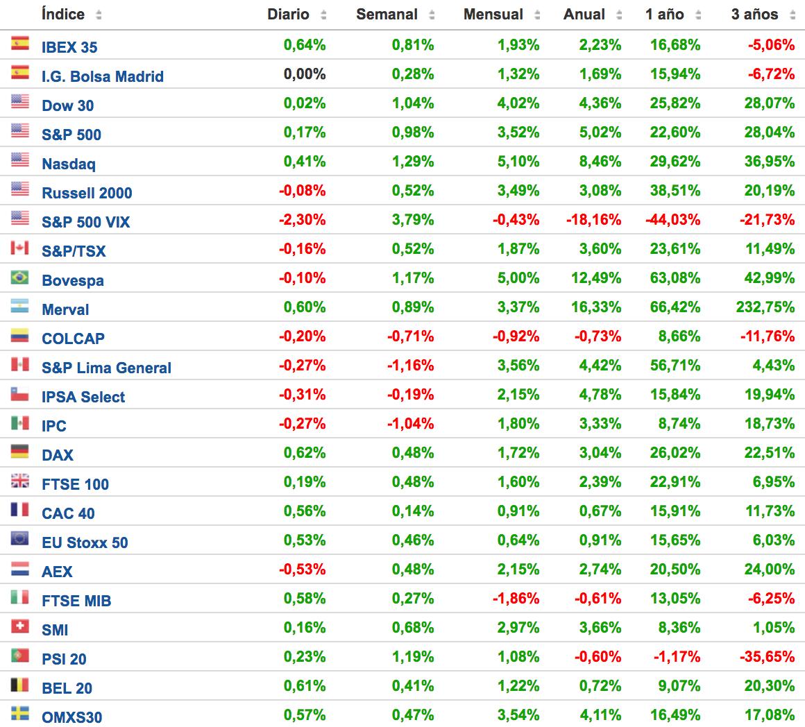 rentabilidades principales índices bursátiles Altair Finance