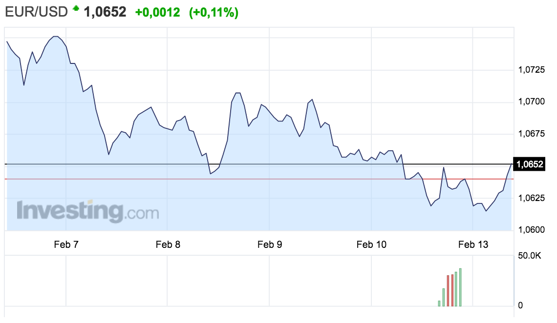 gráfico-de-tipo-de-cambio-euro-dólar