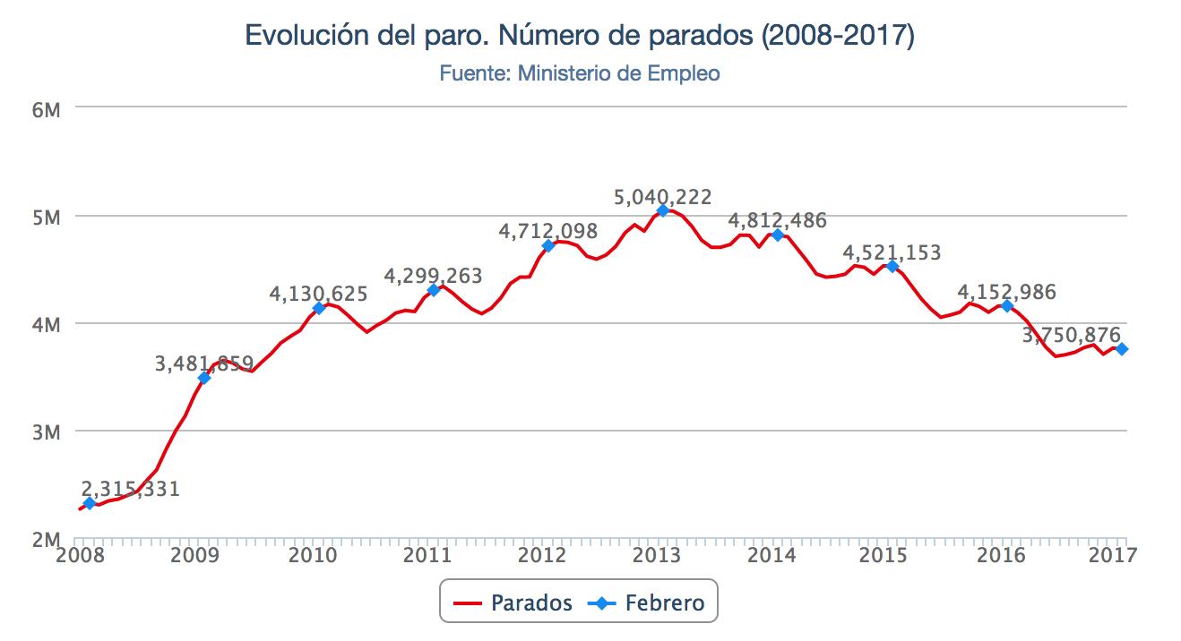 evolución del desempleo en España