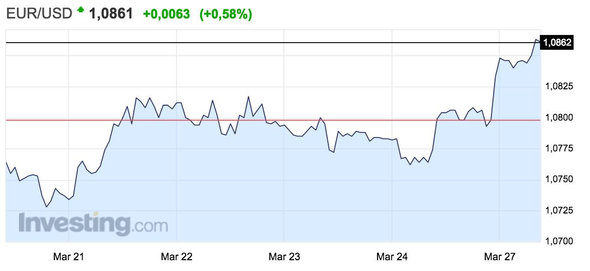 gráfico del tipo de cambio euro-dólar