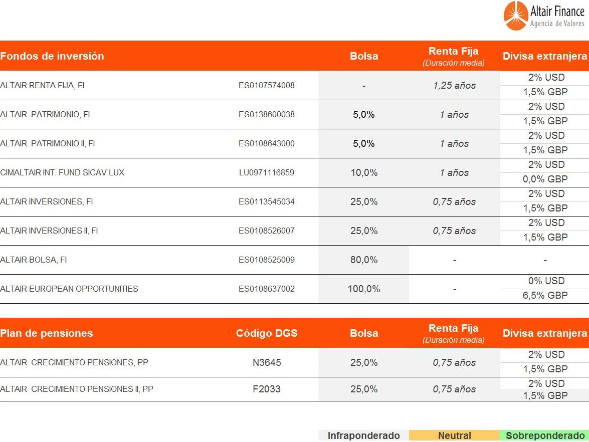 Posicionamiento de los fondos que asesoramos desde Altair Finance