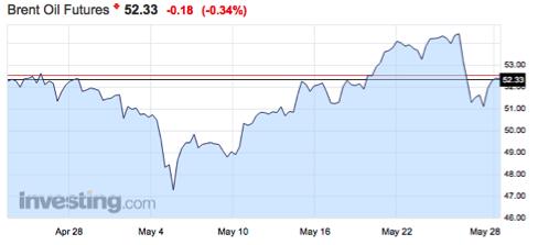 gráfico del comportamiento del precio del barril de brent