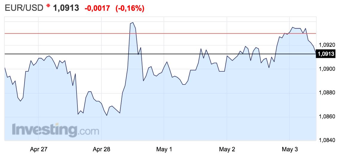 gráfico con la evolución del tipo de cambio euro-dólar