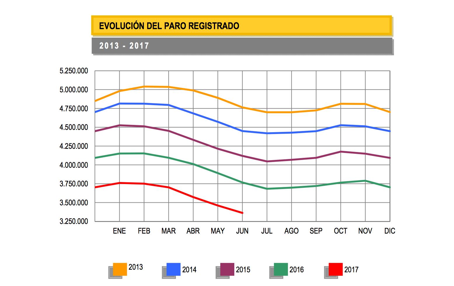 evolución del paro registrado en España junio 2017 Altair Finance